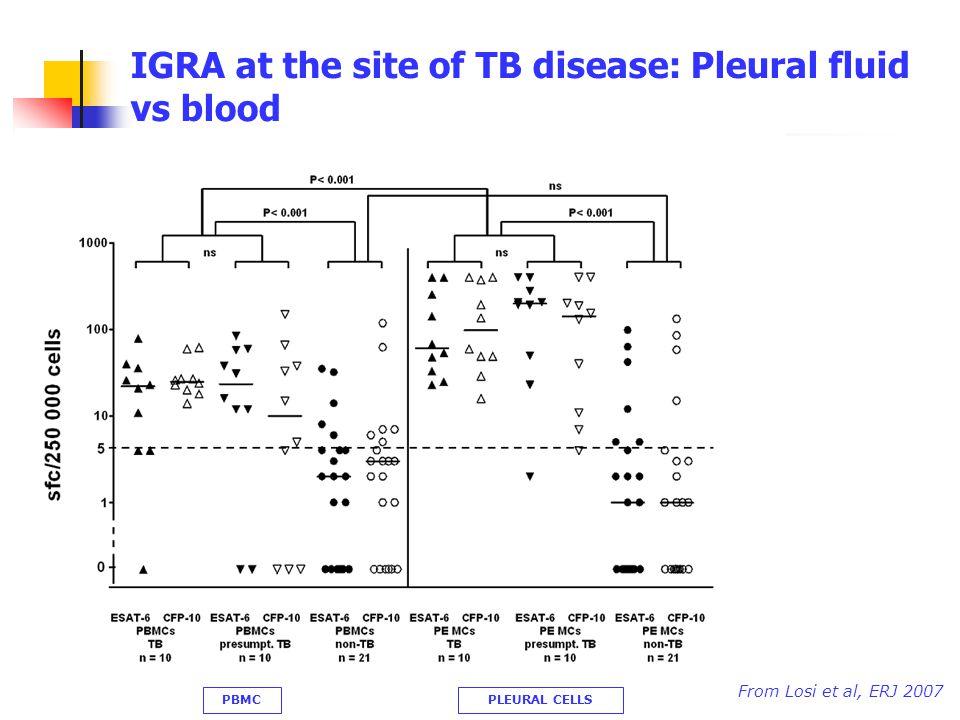 IGRA at the site of TB disease: Pleural fluid vs blood Berlin, October 4th, 2008 From Losi et al, ERJ 2007 PLEURAL CELLSPBMC