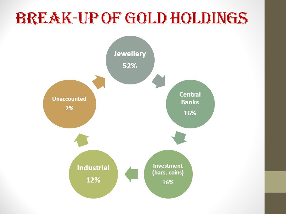 Break-up of Gold Holdings Jewellery 52% Central Banks 16% Investment (bars, coins) 16% Industrial 12% Unaccounted 2%