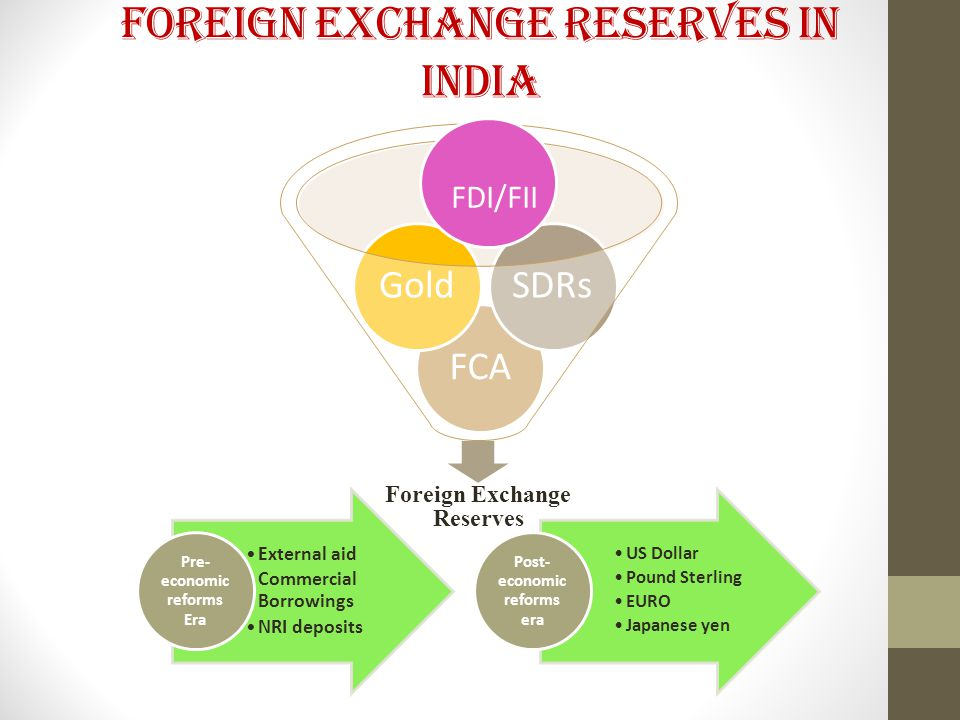 Foreign Exchange Reserves in India External aid Commercial Borrowings NRI deposits Pre- economic reforms Era US Dollar Pound Sterling EURO Japanese yen Post- economic reforms era Foreign Exchange Reserves FCAGoldSDRs FDI/FII