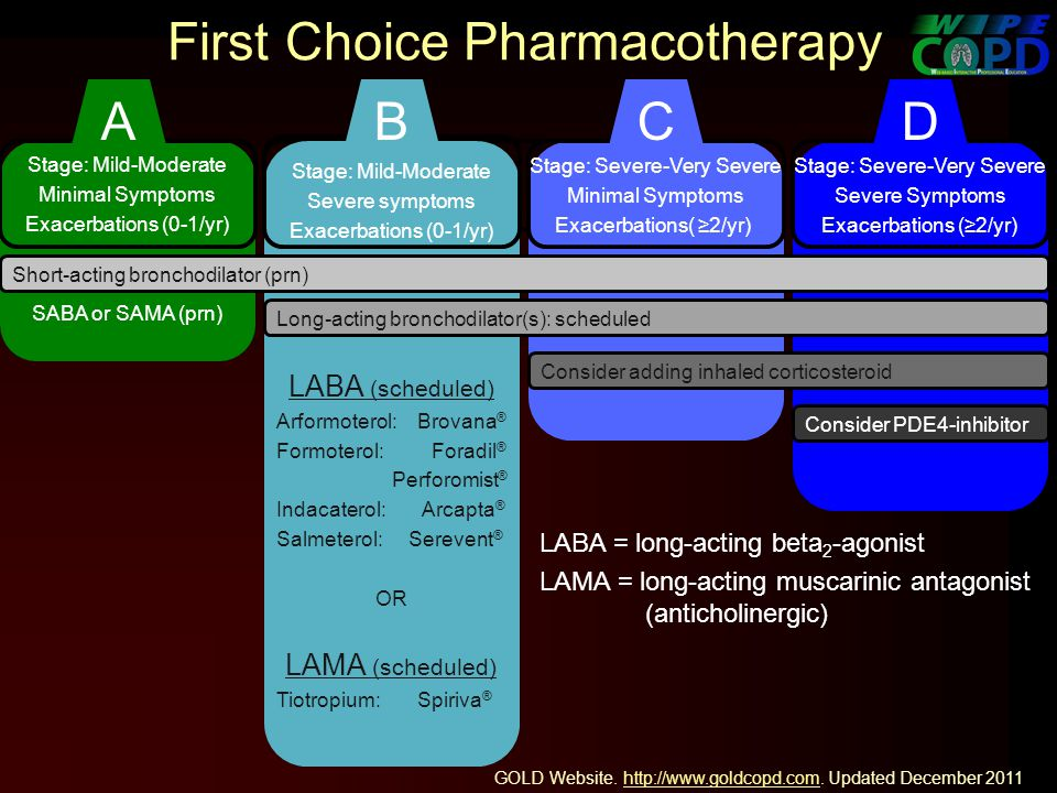 First Choice Pharmacotherapy Stage: Mild-Moderate Minimal Symptoms Exacerbations (0-1/yr) SABA or SAMA (prn) Stage: Mild-Moderate Severe symptoms Exacerbations (0-1/yr) LABA (scheduled) Arformoterol: Brovana ® Formoterol: Foradil ® Perforomist ® Indacaterol: Arcapta ® Salmeterol: Serevent ® OR LAMA (scheduled) Tiotropium: Spiriva ® Stage: Severe-Very Severe Minimal Symptoms Exacerbations( 2/yr) Stage: Severe-Very Severe Severe Symptoms Exacerbations (2/yr) LABA = long-acting beta 2 -agonist LAMA = long-acting muscarinic antagonist (anticholinergic) Short-acting bronchodilator (prn) Long-acting bronchodilator(s): scheduled Consider adding inhaled corticosteroid Consider PDE4-inhibitor ABCD GOLD Website.