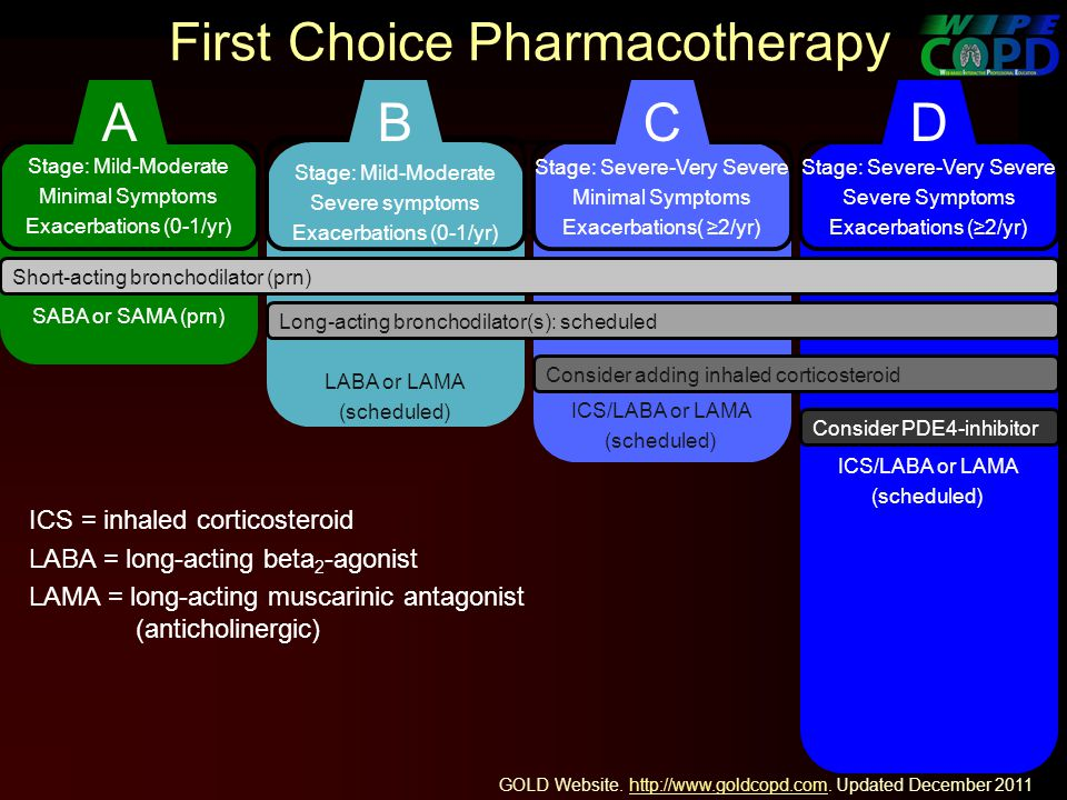 First Choice Pharmacotherapy Stage: Mild-Moderate Minimal Symptoms Exacerbations (0-1/yr) SABA or SAMA (prn) Stage: Mild-Moderate Severe symptoms Exacerbations (0-1/yr) LABA or LAMA (scheduled) Stage: Severe-Very Severe Minimal Symptoms Exacerbations( 2/yr) ICS/LABA or LAMA (scheduled) Stage: Severe-Very Severe Severe Symptoms Exacerbations (2/yr) ICS/LABA or LAMA (scheduled) ICS = inhaled corticosteroid LABA = long-acting beta 2 -agonist LAMA = long-acting muscarinic antagonist (anticholinergic) Short-acting bronchodilator (prn) Long-acting bronchodilator(s): scheduled Consider adding inhaled corticosteroid Consider PDE4-inhibitor ABCD GOLD Website.
