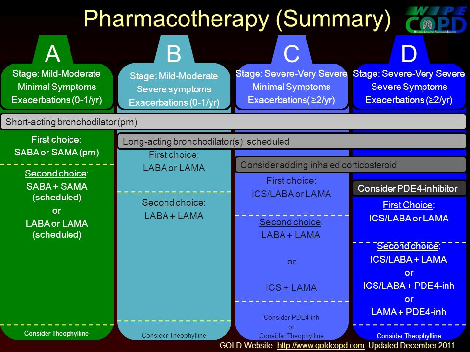 Pharmacotherapy (Summary) Stage: Mild-Moderate Minimal Symptoms Exacerbations (0-1/yr) First choice: SABA or SAMA (prn) Second choice: SABA + SAMA (scheduled) or LABA or LAMA (scheduled) Consider Theophylline Stage: Mild-Moderate Severe symptoms Exacerbations (0-1/yr) First choice: LABA or LAMA Second choice: LABA + LAMA Consider Theophylline Stage: Severe-Very Severe Minimal Symptoms Exacerbations( 2/yr) First choice: ICS/LABA or LAMA Second choice: LABA + LAMA or ICS + LAMA Consider PDE4-inh or Consider Theophylline Stage: Severe-Very Severe Severe Symptoms Exacerbations (2/yr) First Choice: ICS/LABA or LAMA Second choice: ICS/LABA + LAMA or ICS/LABA + PDE4-inh or LAMA + PDE4-inh Consider Theophylline Short-acting bronchodilator (prn) Long-acting bronchodilator(s): scheduled Consider adding inhaled corticosteroid Consider PDE4-inhibitor ABCD GOLD Website.