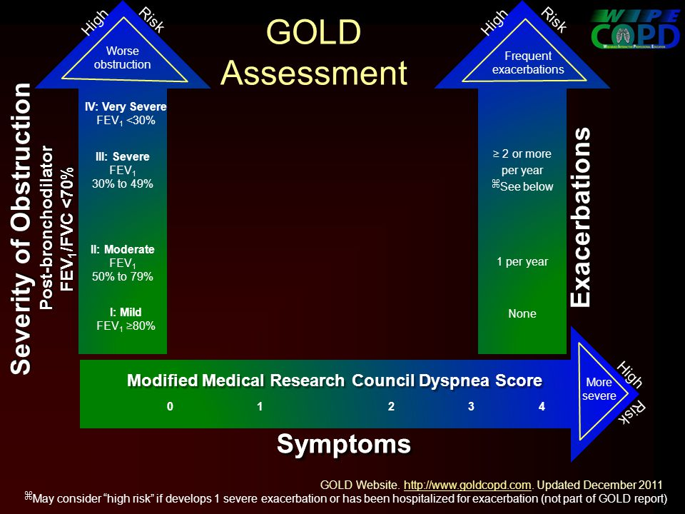 GOLD Assessment Worse obstruction GOLD Website. http://www.goldcopd.com.