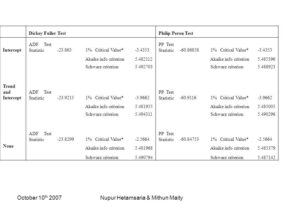 October 10 th 2007Nupur Hetamsaria & Mithun Maity Dickey Fuller TestPhilip Peron Test Intercept ADF Test Statistic-23.863 1% Critical Value*-3.4353 PP Test Statistic-60.86858 1% Critical Value*-3.4353 Akaike info criterion5.482112 Akaike info criterion5.485396 Schwarz criterion5.492703 Schwarz criterion5.488923 Trend and Intercept ADF Test Statistic-23.9215 1% Critical Value*-3.9662 PP Test Statistic-60.9116 1% Critical Value*-3.9662 Akaike info criterion5.481955 Akaike info criterion5.485005 Schwarz criterion5.494311 Schwarz criterion5.490296 None ADF Test Statistic-23.8299 1% Critical Value*-2.5664 PP Test Statistic-60.84753 1% Critical Value*-2.5664 Akaike info criterion5.481968 Akaike info criterion5.485379 Schwarz criterion5.490794 Schwarz criterion5.487142