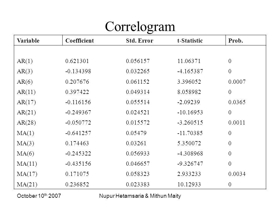 October 10 th 2007Nupur Hetamsaria & Mithun Maity Correlogram VariableCoefficientStd.