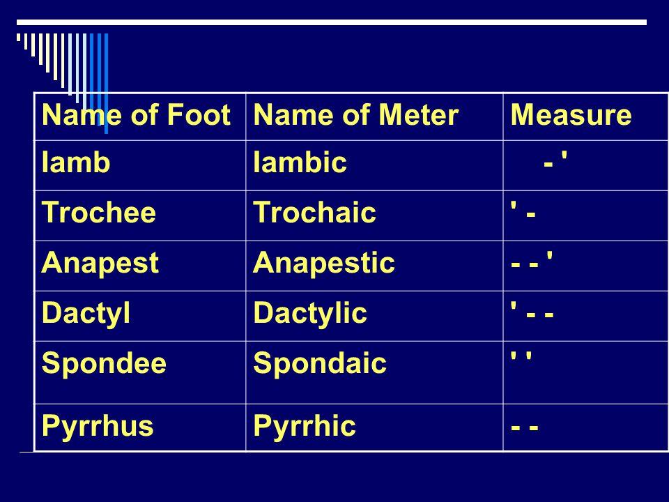 Name of FootName of MeterMeasure IambIambic - ' TrocheeTrochaic' - AnapestAnapestic- - ' DactylDactylic' - - SpondeeSpondaic' PyrrhusPyrrhic-