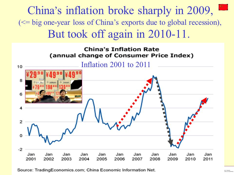 China s inflation broke sharply in 2009, (<= big one-year loss of Chinas exports due to global recession), But took off again in 2010-11. Inflation 20