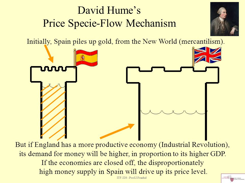 ITF-220 - Prof.J.Frankel Humes Price Specie-Flow Mechanism If trade is open, then money flows to England (Spain runs a balance of payments deficit), until prices are equalized internationally.