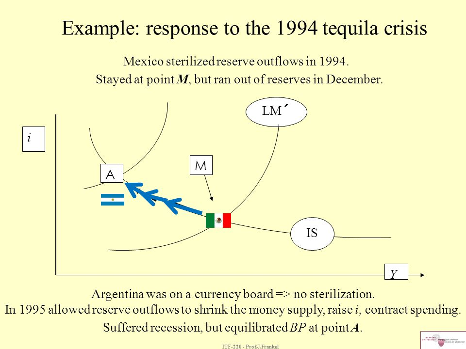 ITF-220 - Prof.J.Frankel Example: response to the 1994 tequila crisis i LM´ IS M A Y Argentina was on a currency board => no sterilization. In 1995 al