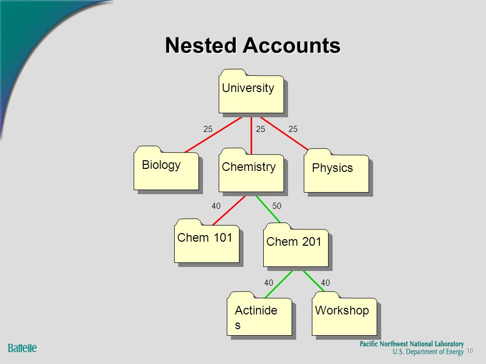 10 Nested Accounts University Biology Actinide s Chem 201 Physics Chem 101 Chemistry Workshop 25 40 5040