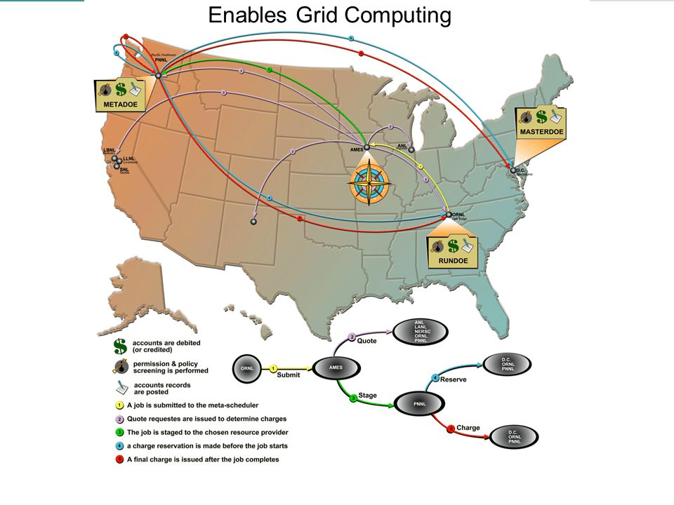 14 Enables Grid Computing