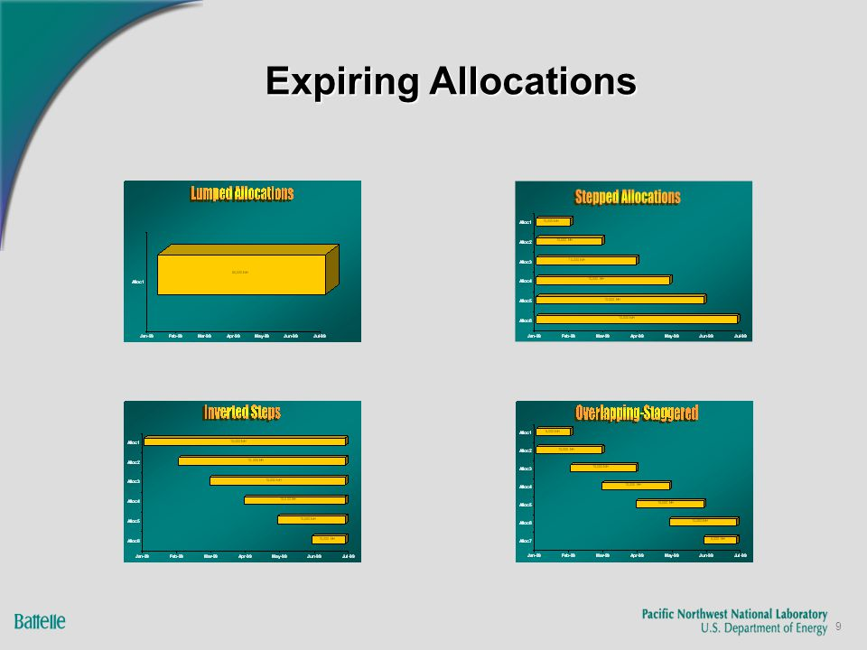 9 Expiring Allocations