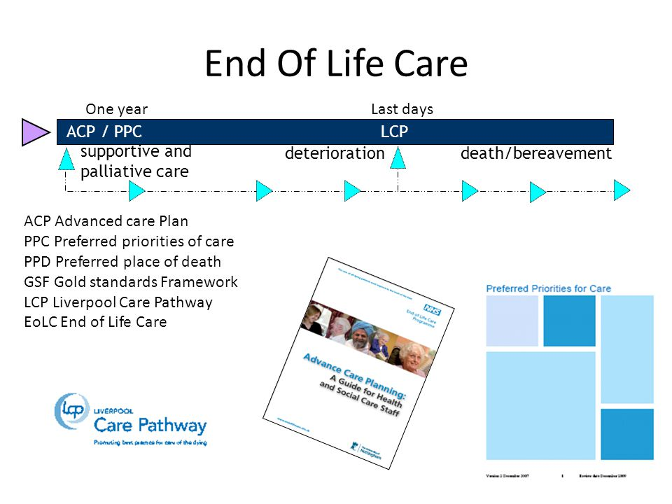 End Of Life Care supportive and palliative care deteriorationdeath/bereavement ACP / PPC LCP One yearLast days ACP Advanced care Plan PPC Preferred pr