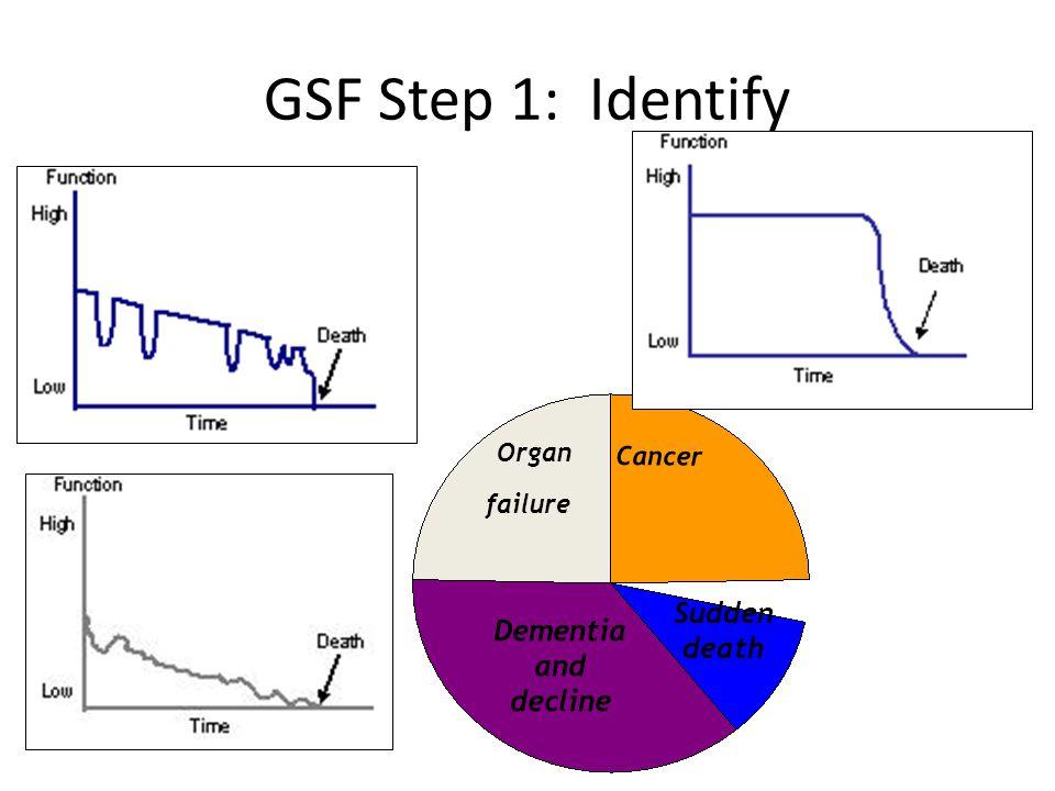 Cancer Dementia and decline Organ failure Sudden death GSF Step 1: Identify