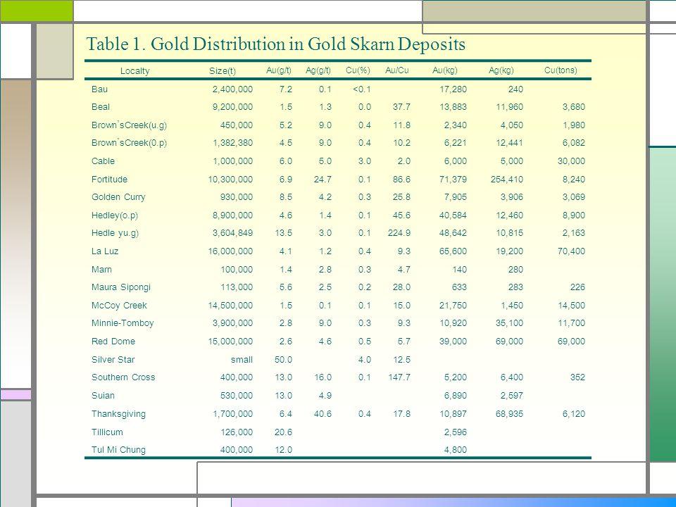 Table 1. Gold Distribution in Gold Skarn Deposits LocaltySize(t) Au(g/t)Ag(g/t)Cu(%)Au/CuAu(kg)Ag(kg)Cu(tons) Bau2,400,0007.20.1<0.117,280240 Beal9,20
