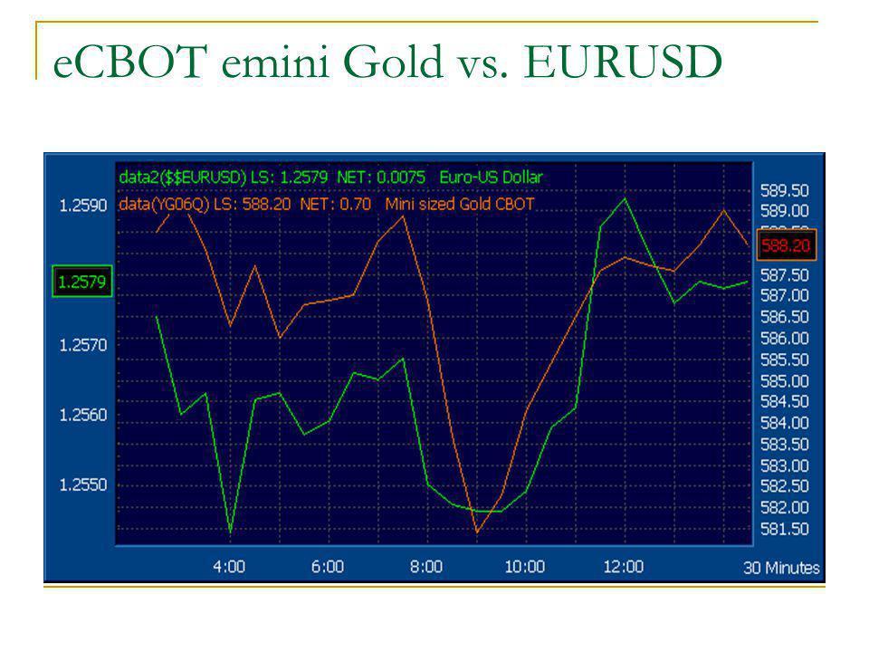 eCBOT emini Gold vs. EURUSD