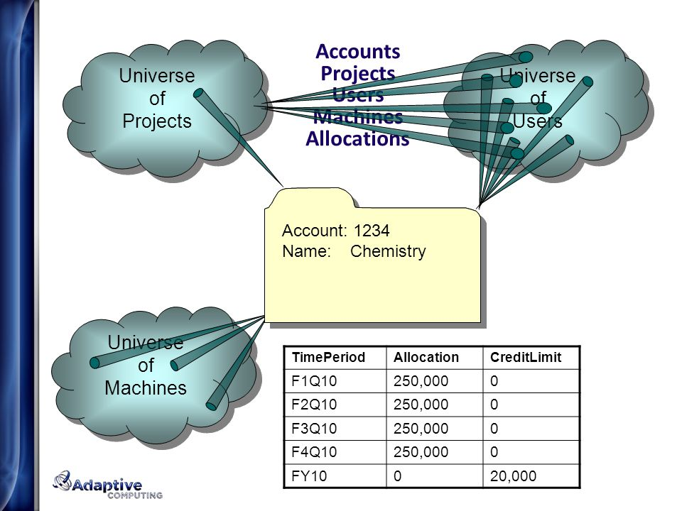 Accounts Projects Users Machines Allocations Universe of Projects Universe of Projects Account: 1234 Name:Chemistry Account: 1234 Name:Chemistry Universe of Users Universe of Users Universe of Machines Universe of Machines Account: 1234 Name:Chemistry TimePeriodAllocationCreditLimit F1Q10250,0000 F2Q10250,0000 F3Q10250,0000 F4Q10250,0000 FY10020,000