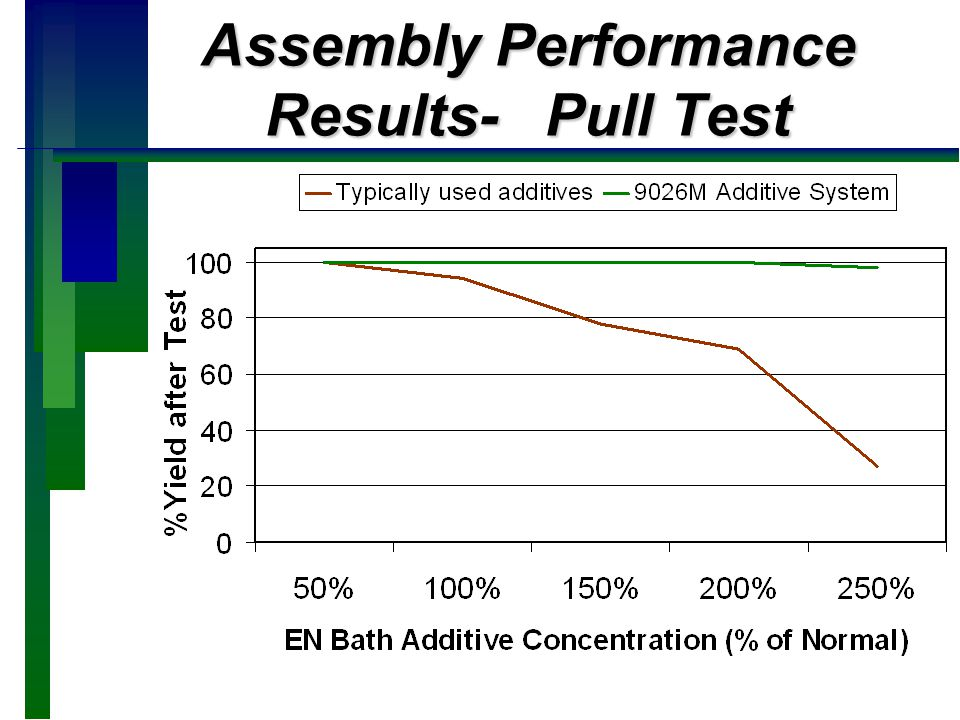 Assembly Performance Results- Pull Test