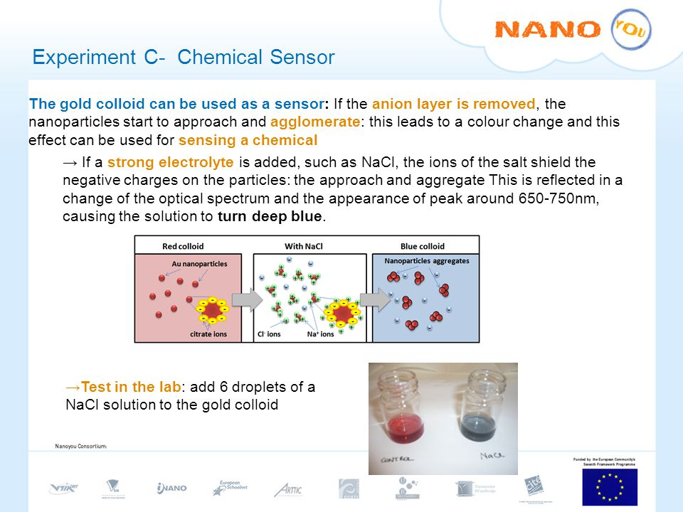The gold colloid can be used as a sensor: If the anion layer is removed, the nanoparticles start to approach and agglomerate: this leads to a colour change and this effect can be used for sensing a chemical If a strong electrolyte is added, such as NaCl, the ions of the salt shield the negative charges on the particles: the approach and aggregate This is reflected in a change of the optical spectrum and the appearance of peak around 650-750nm, causing the solution to turn deep blue.