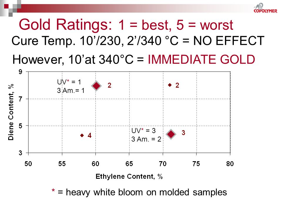 Gold Ratings: 1 = best, 5 = worst UV* = 1 3 Am.= 1 UV* = 3 3 Am. = 2 Cure Temp. 10/230, 2/340 °C = NO EFFECT However, 10at 340°C = IMMEDIATE GOLD * =