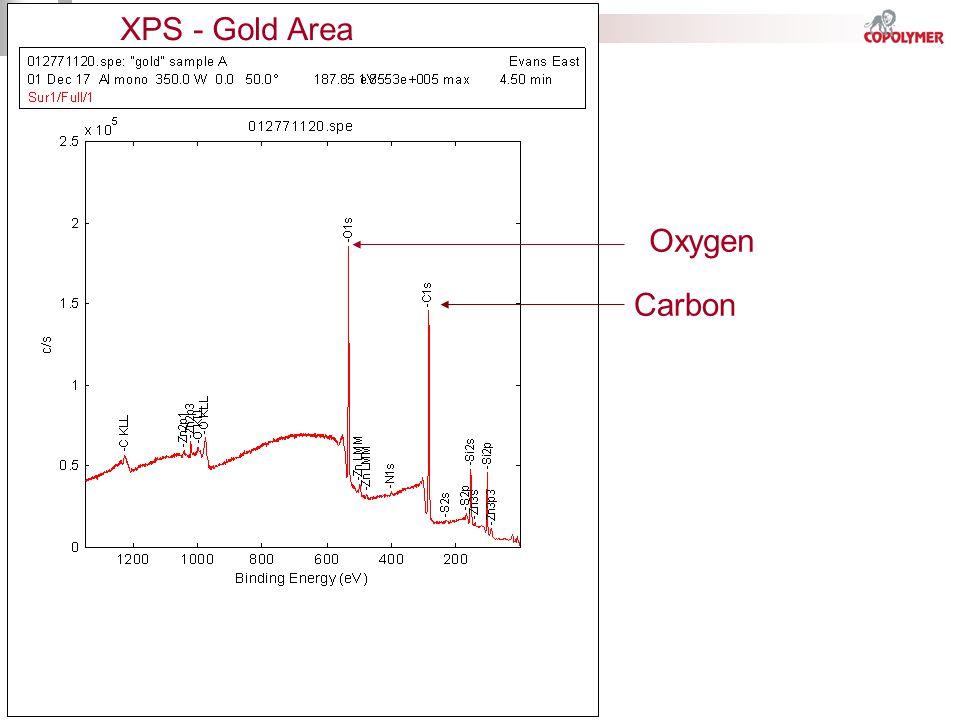 XPS - Gold Area Carbon Oxygen