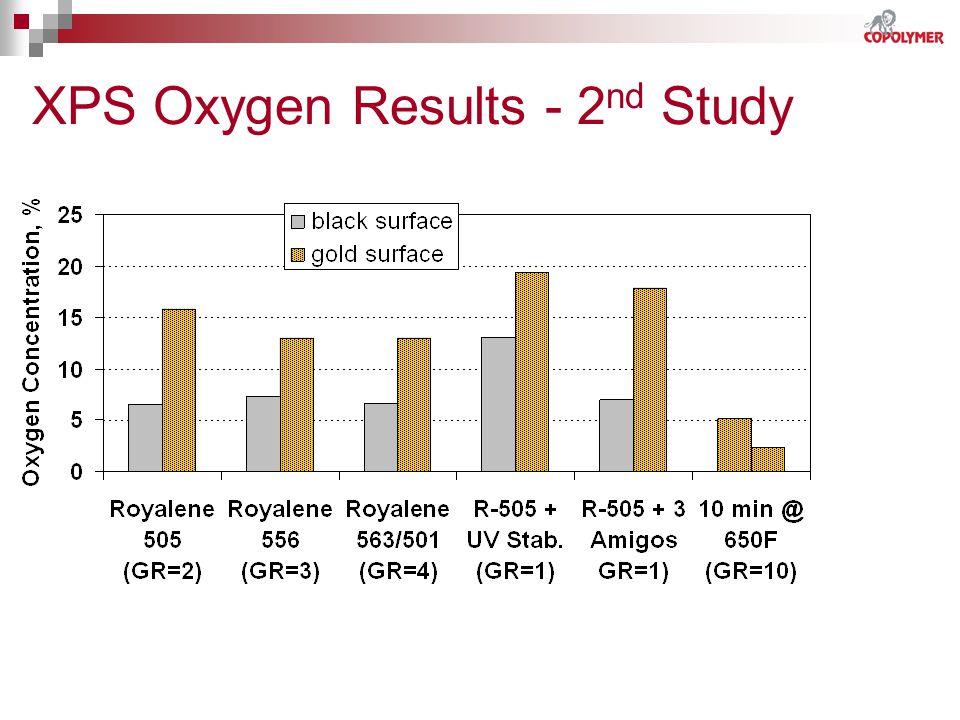 XPS Oxygen Results - 2 nd Study