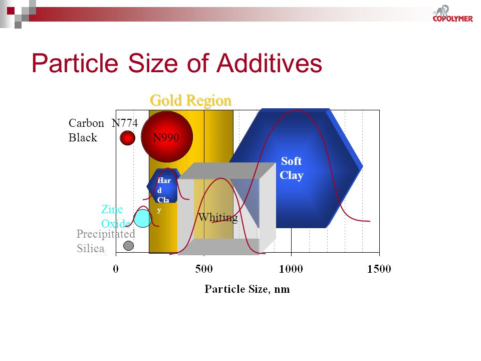 Gold Region Particle Size of Additives Har d Cla y Soft Clay Zinc Oxide Precipitated Silica Whiting N990 N774 Carbon Black