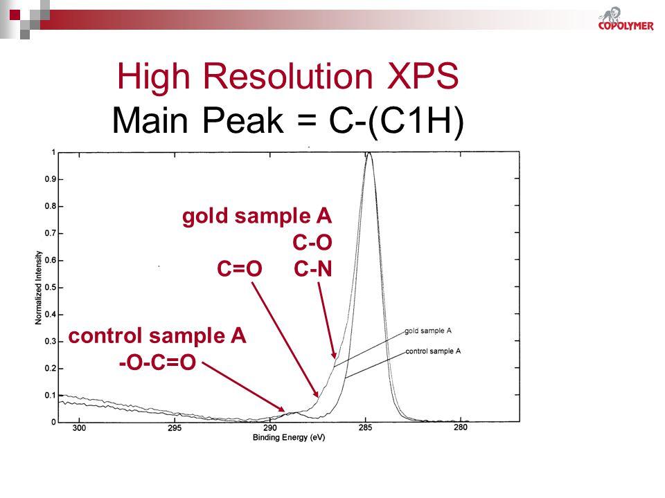 High Resolution XPS Main Peak = C-(C1H) control sample A -O-C=O gold sample A C-O C=O C-N