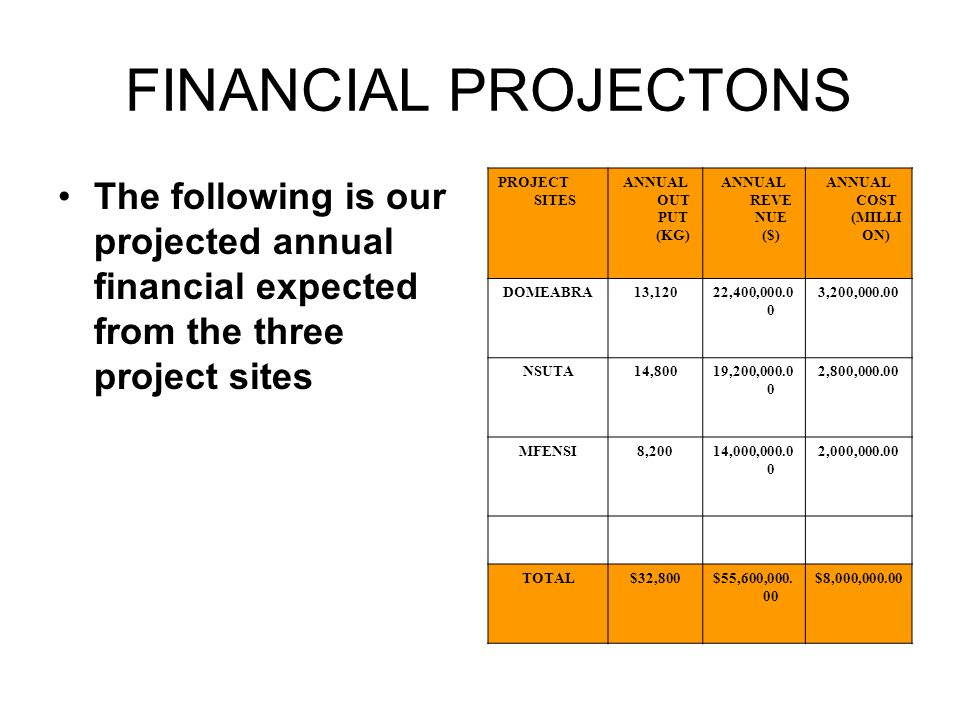FINANCIAL PROJECTONS The following is our projected annual financial expected from the three project sites PROJECT SITES ANNUAL OUT PUT (KG) ANNUAL REVE NUE ($) ANNUAL COST (MILLI ON) DOMEABRA13,12022,400,000.0 0 3,200,000.00 NSUTA14,80019,200,000.0 0 2,800,000.00 MFENSI8,20014,000,000.0 0 2,000,000.00 TOTAL$32,800$55,600,000.