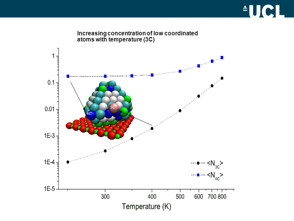 4C 3C Increasing concentration of low coordinated atoms with temperature (3C)
