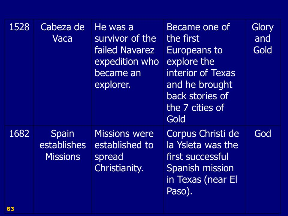 62 DateExplorer/ Event Purpose Accomplishments 3 Gs 1519PinedaMap the coast line of the Gulf of Mexico and establish a Spanish colony Established a settlement near present day Mexican city of Tampico.