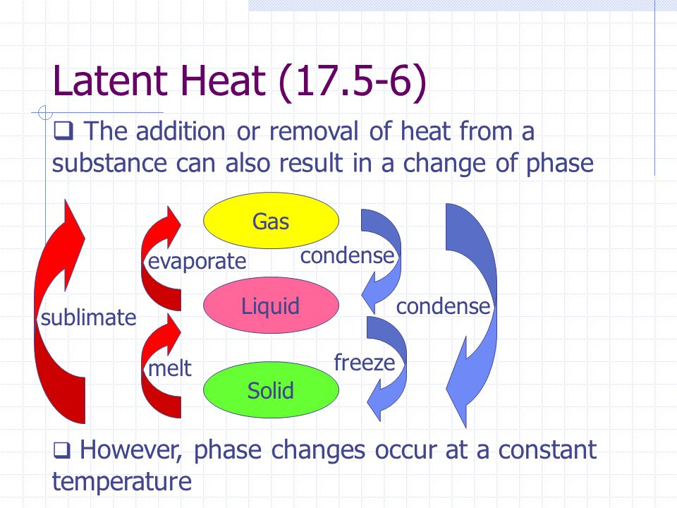 Latent Heat (17.5-6) The addition or removal of heat from a substance can also result in a change of phase Gas Liquid Solid freeze condense evaporate
