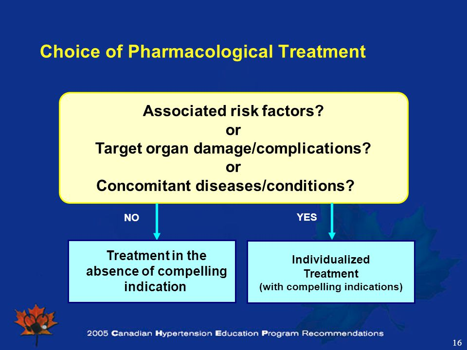 16 Choice of Pharmacological Treatment Associated risk factors.