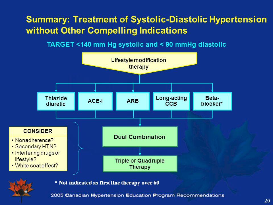 20 Summary: Treatment of Systolic-Diastolic Hypertension without Other Compelling Indications * Not indicated as first line therapy over 60 CONSIDER Nonadherence.