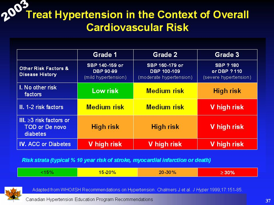 17 Choice of pharmacological treatment for hypertensive patients without other compelling indications: Treatment of Systolic Diastolic hypertension Treatment of Isolated Systolic hypertension