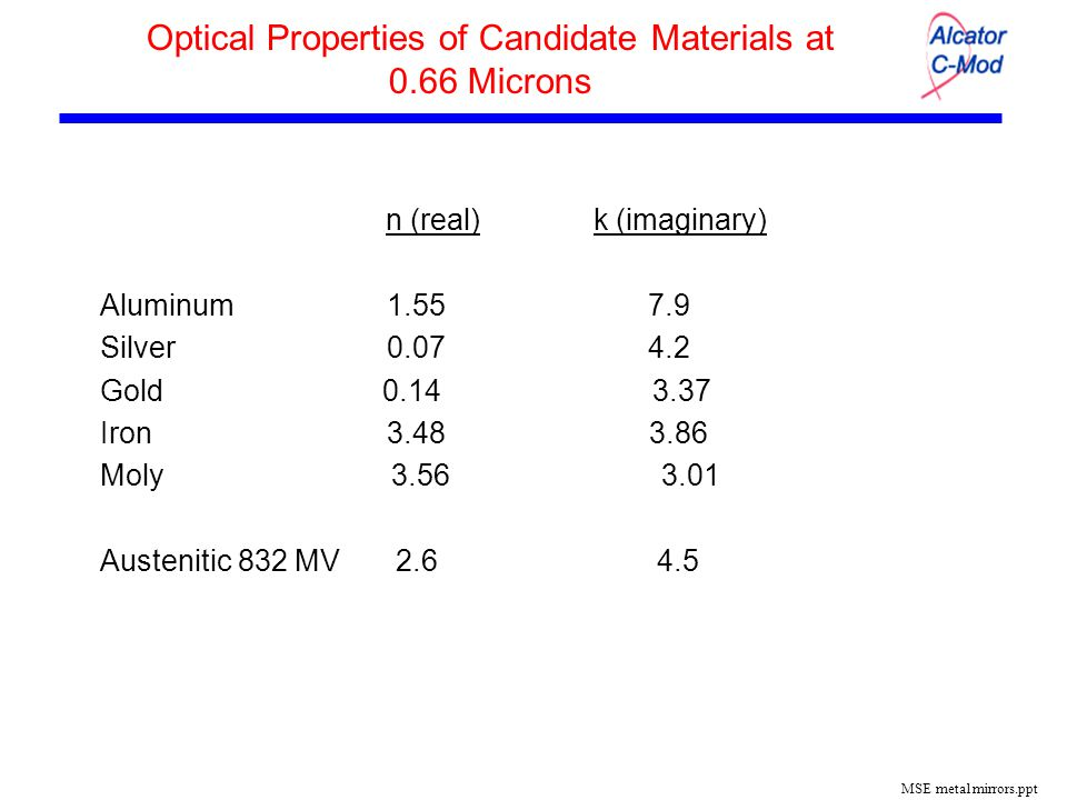 MSE metal mirrors.ppt Optical Properties of Candidate Materials at 0.66 Microns n (real) k (imaginary) Aluminum 1.55 7.9 Silver 0.07 4.2 Gold 0.14 3.37 Iron 3.48 3.86 Moly 3.56 3.01 Austenitic 832 MV 2.6 4.5
