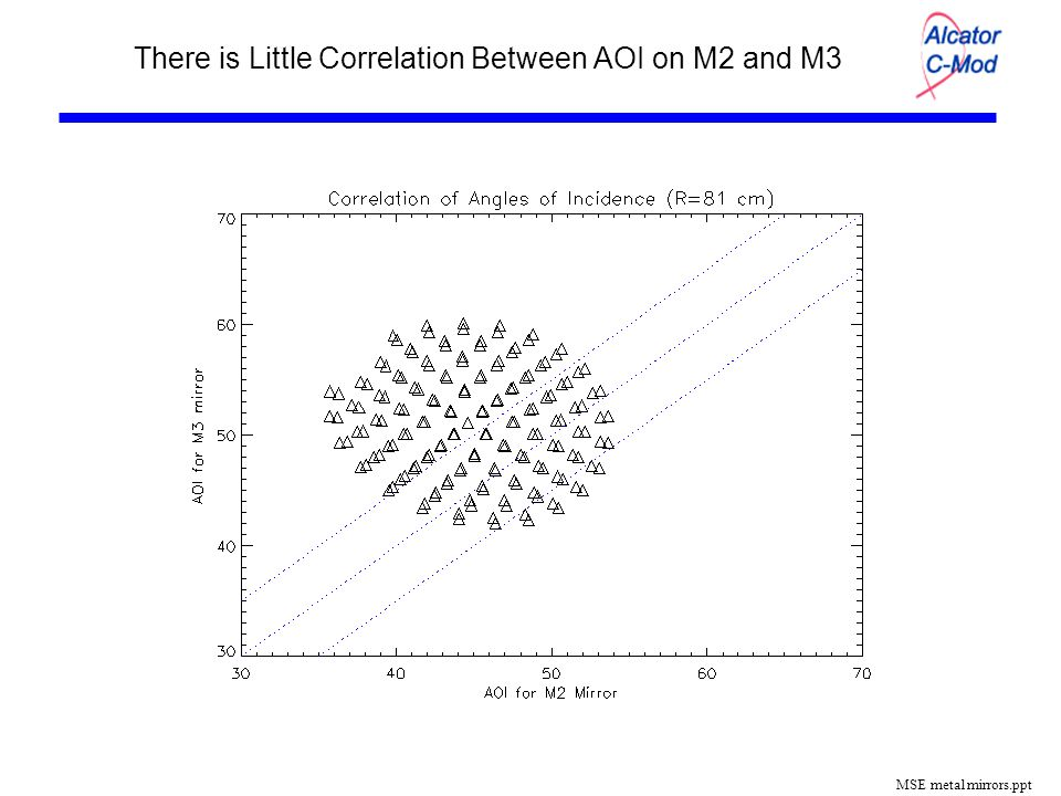 MSE metal mirrors.ppt There is Little Correlation Between AOI on M2 and M3
