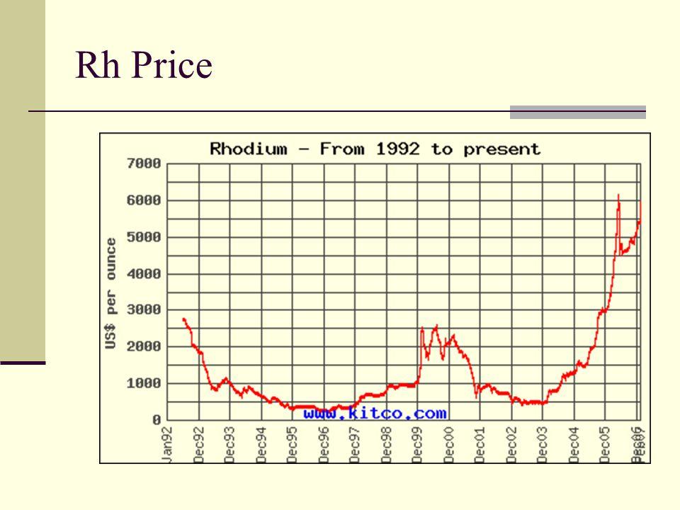Rh Price
