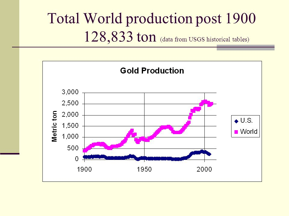 Gold Production: A thought What is the volume of a metric ton of gold.
