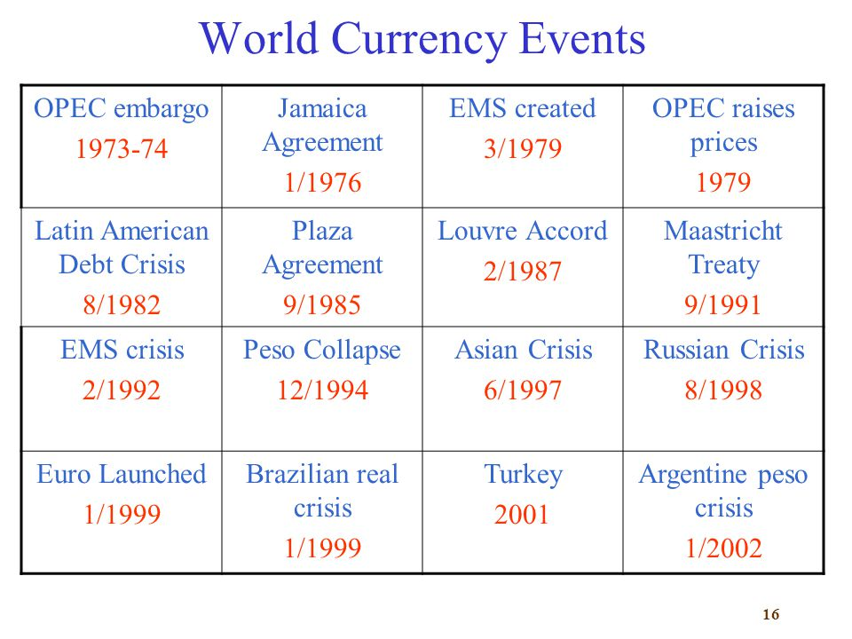 16 World Currency Events OPEC embargo 1973-74 Jamaica Agreement 1/1976 EMS created 3/1979 OPEC raises prices 1979 Latin American Debt Crisis 8/1982 Pl