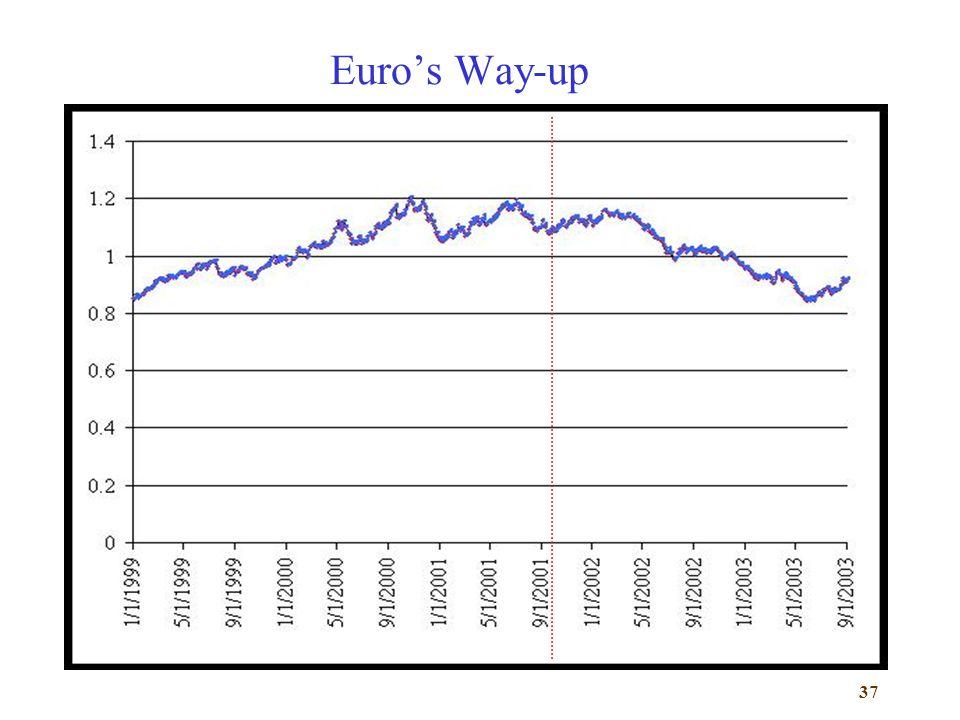 37 Euros Way-up