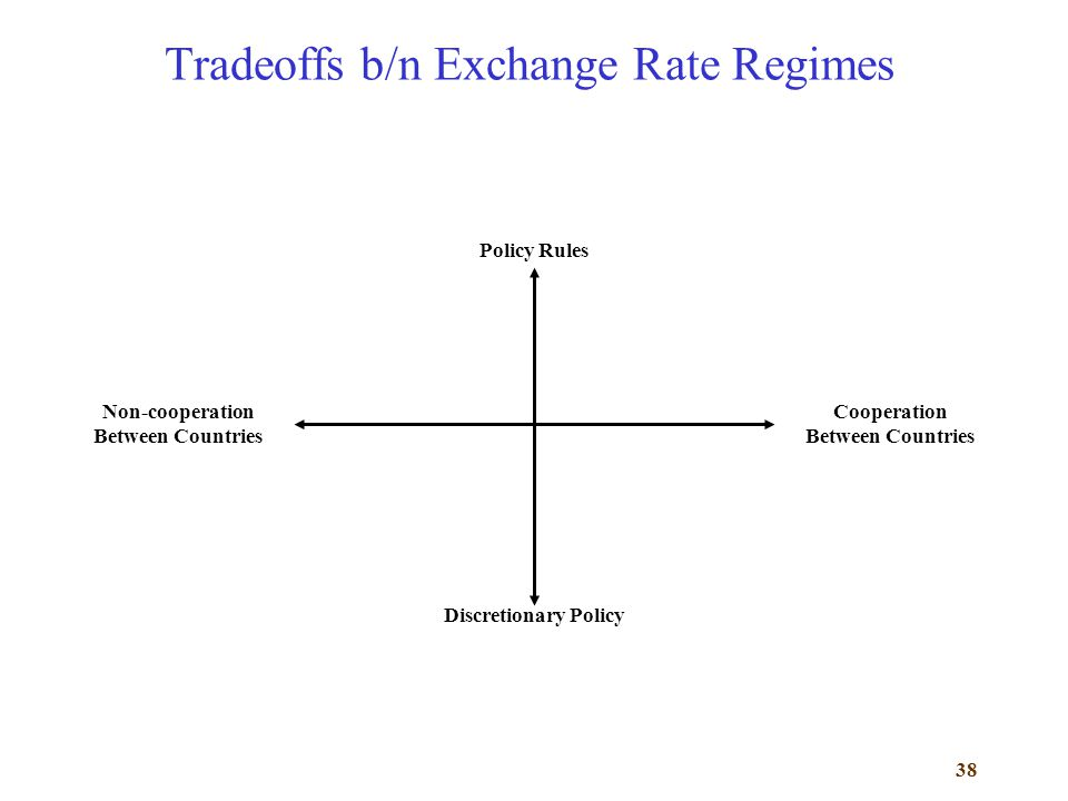 38 Tradeoffs b/n Exchange Rate Regimes Discretionary Policy Policy Rules Non-cooperation Between Countries Cooperation Between Countries