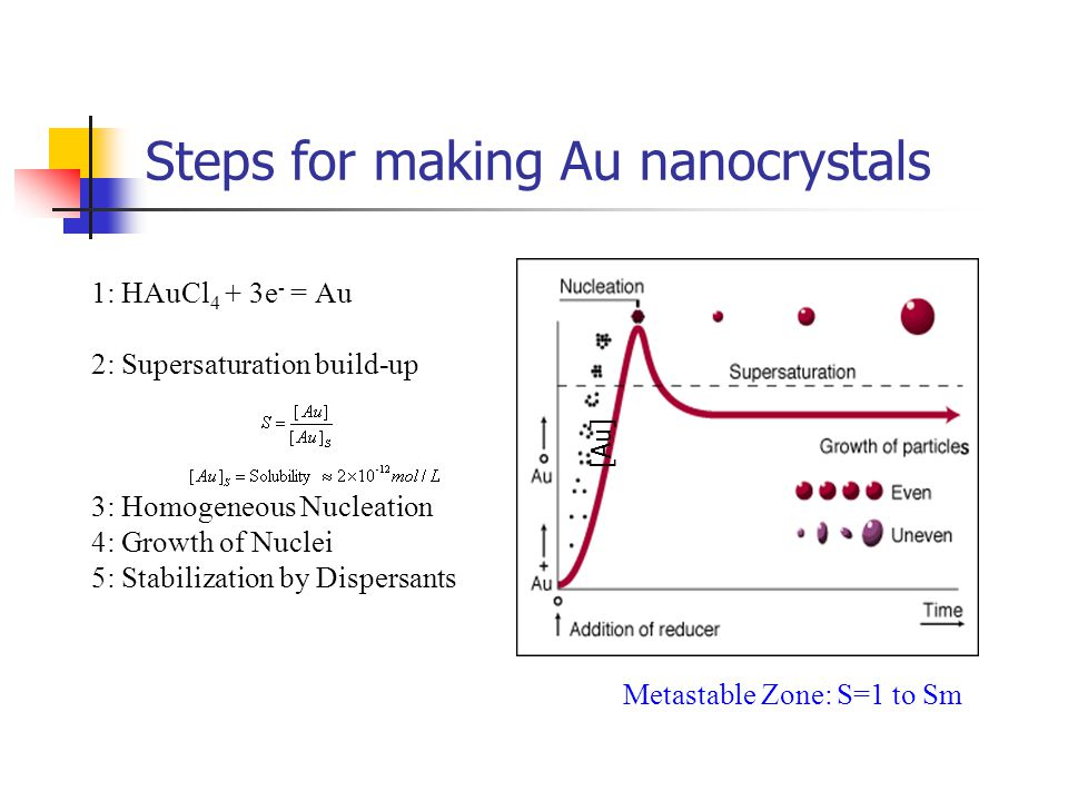 Preparation of Uniform Particles Strategy 2: Seeded Growth Preparation of seed crystals Growth on seeds in meta-stable zone Growth 2:1 3:2 Diameter ratio growth 4:3 The particle size distribution becomes narrower with time.