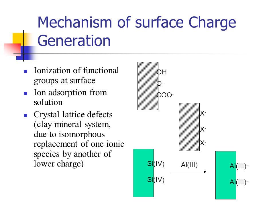 Electrical double layer Helmholtz Model Guouy-Chapman Model Stern Model