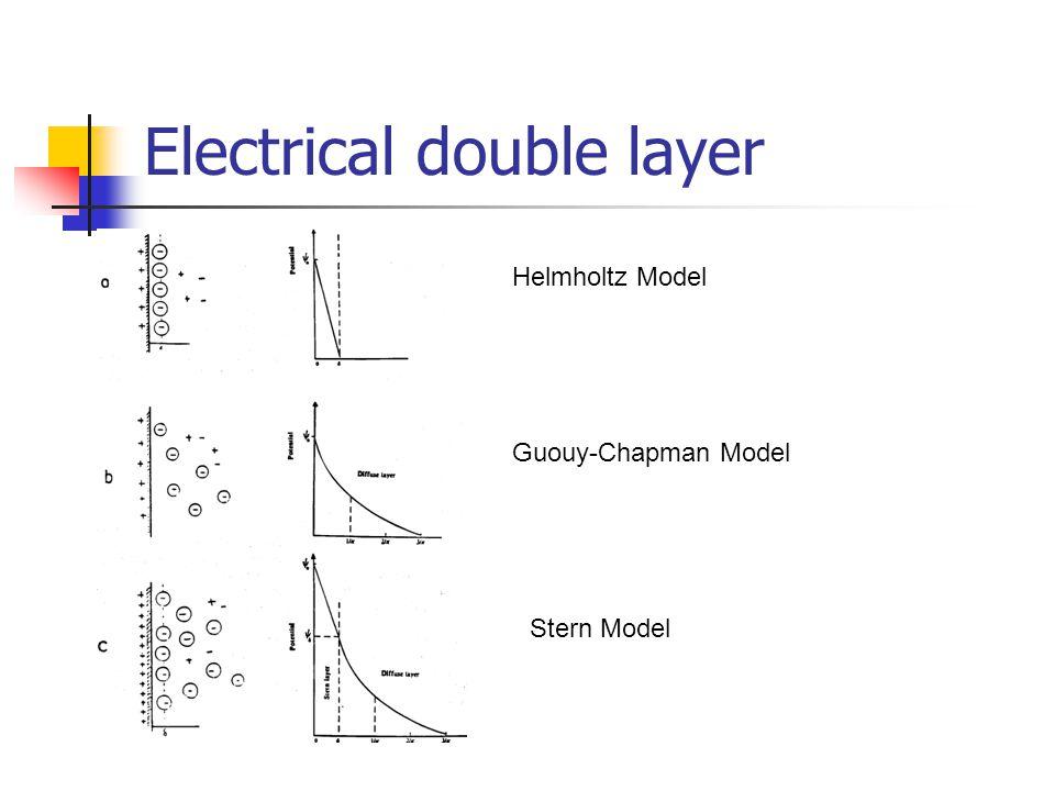 Colloidal Stability: DLVO Theory Derjaguin-Landau (1941) & Verwey-Overbeek(1948) Van der Waals Attraction Electrostatic Repulsion Energy Maximum s R S m = 3 nm for hematite