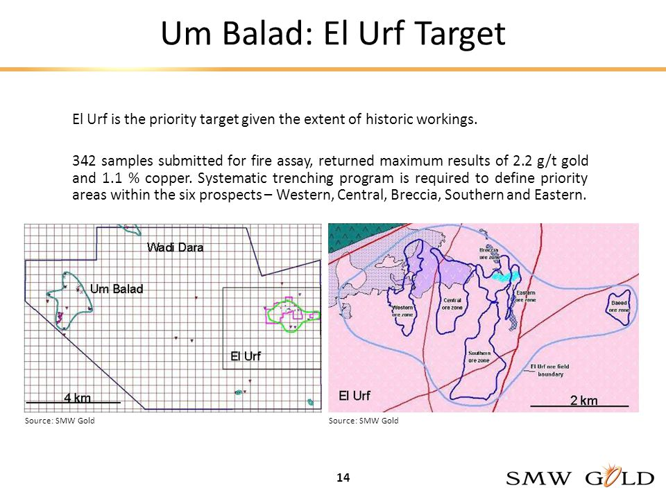 Um Balad: El Urf Target El Urf is the priority target given the extent of historic workings.