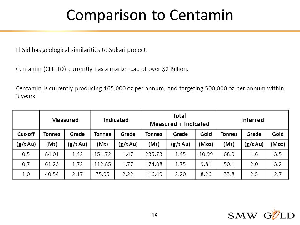 Comparison to Centamin El Sid has geological similarities to Sukari project.