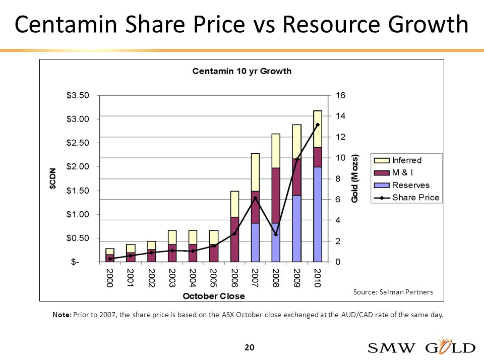 Centamin Share Price vs Resource Growth 20 Note: Prior to 2007, the share price is based on the ASX October close exchanged at the AUD/CAD rate of the same day.