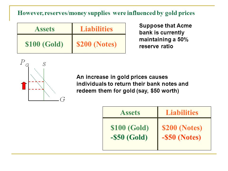 AssetsLiabilities $100 (Gold)$200 (Notes) However, reserves/money supplies were influenced by gold prices Suppose that Acme bank is currently maintaining a 50% reserve ratio An increase in gold prices causes individuals to return their bank notes and redeem them for gold (say, $50 worth) AssetsLiabilities $100 (Gold)$200 (Notes) -$50 (Gold)-$50 (Notes)
