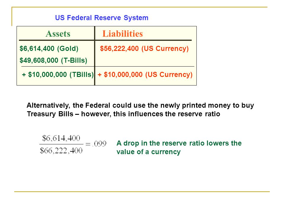 AssetsLiabilities $6,614,400 (Gold)$56,222,400 (US Currency) $49,608,000 (T-Bills) US Federal Reserve System + $10,000,000 (TBills)+ $10,000,000 (US Currency) Alternatively, the Federal could use the newly printed money to buy Treasury Bills – however, this influences the reserve ratio A drop in the reserve ratio lowers the value of a currency